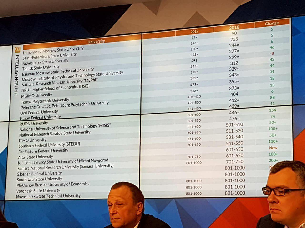 ASU enters top 20 best universities of Russia in QS World University