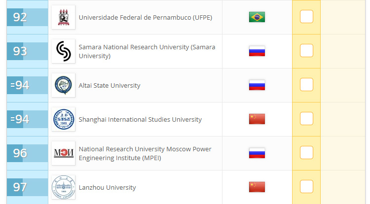 ASU ranked among the top 100 BRICS universities in the QS rating